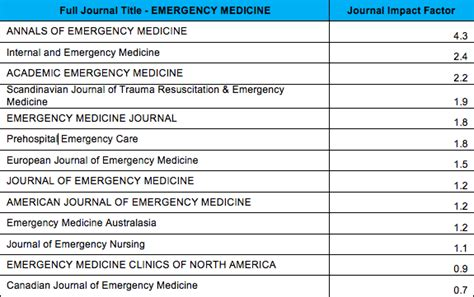 Impact Factors for Emergency Medicine and Other Popular